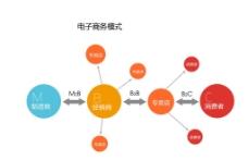 电子商务模式