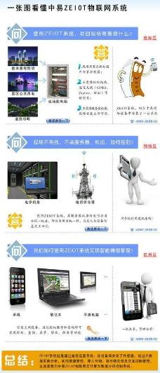 中易物联网系统图片