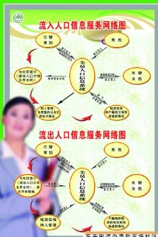 流动人口计生管理流程图片