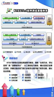 软件测试课程体系